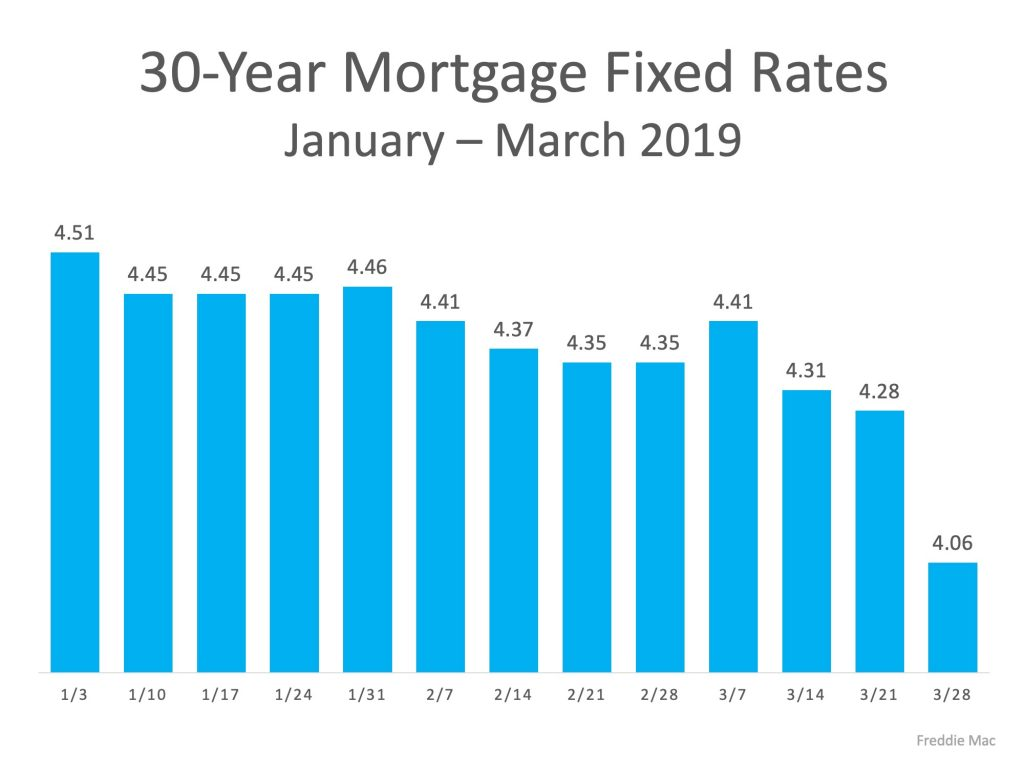 30 year fixed mortgage rate Q1 2019