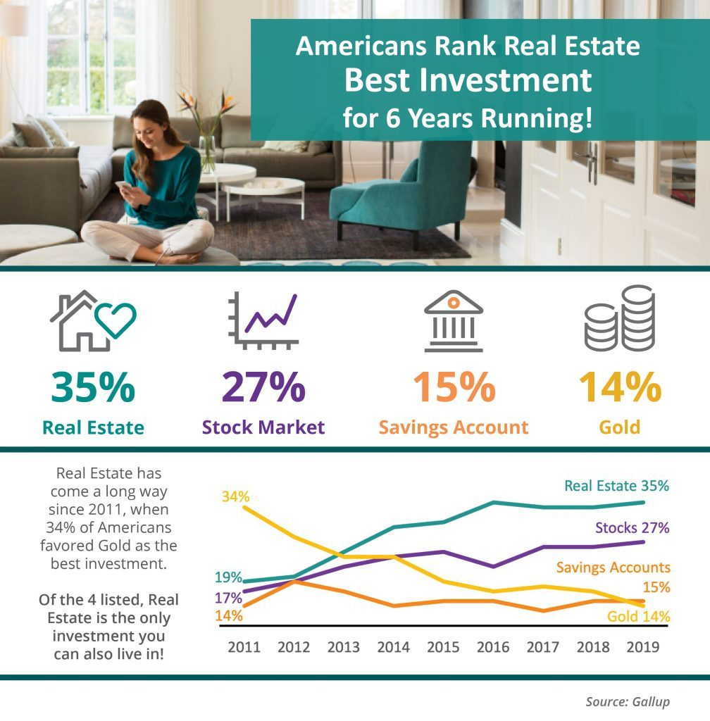 Americans rank real estate as best investment