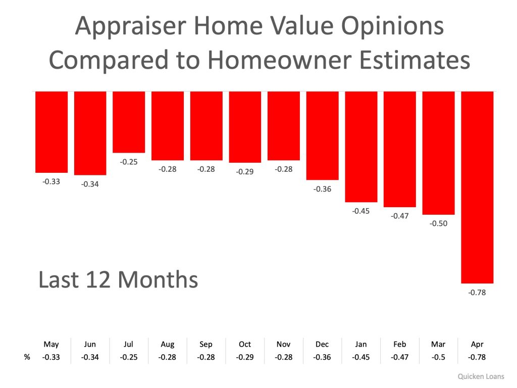 Appraiser Home Value Opinions vs. Homeowner Estimates