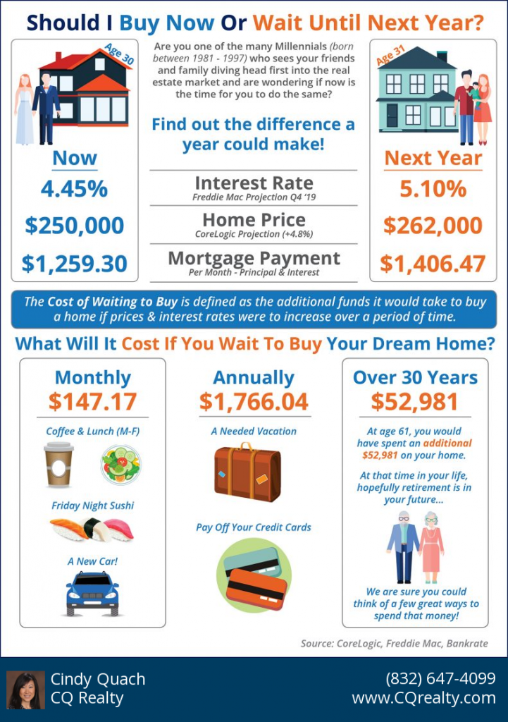 What is the Cost of Waiting Until Next Year to Buy a House in Houston? [INFOGRAPHIC] 1
