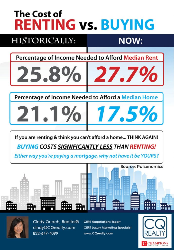 cost of renting vs buying a home