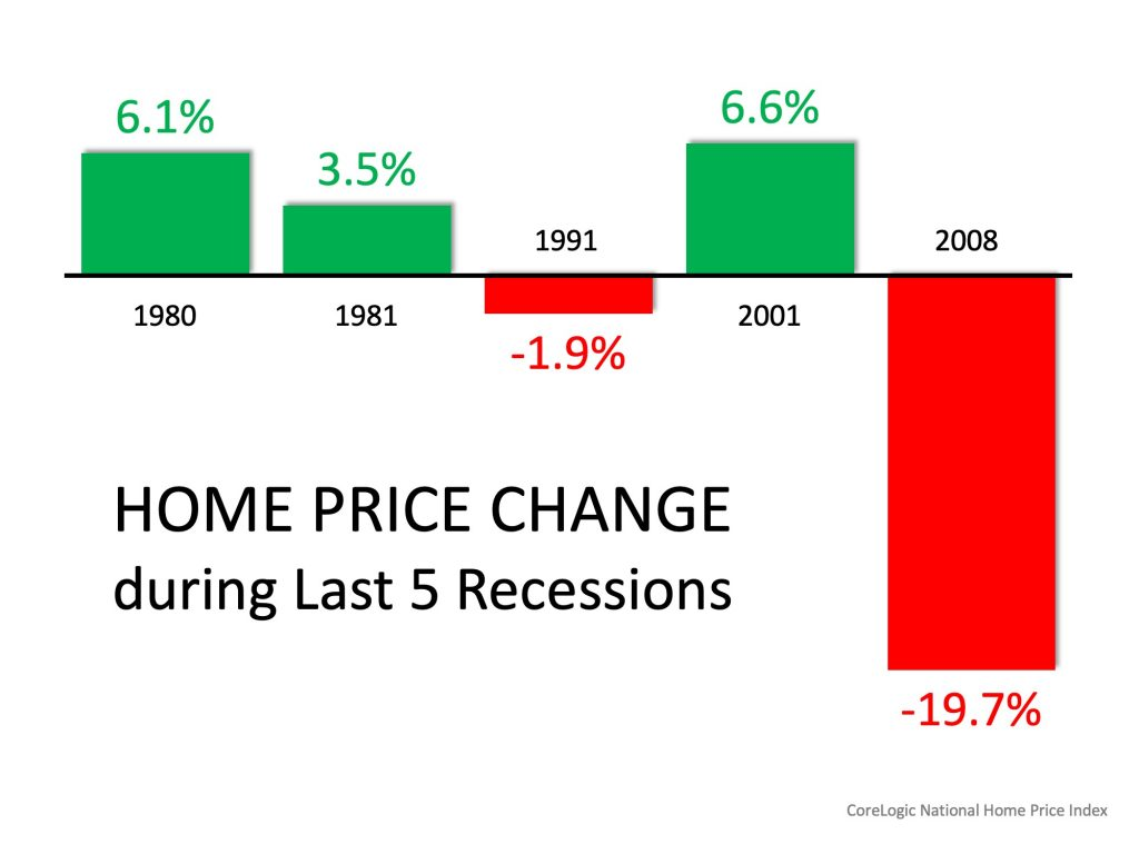 Home Price Change during last five recessions