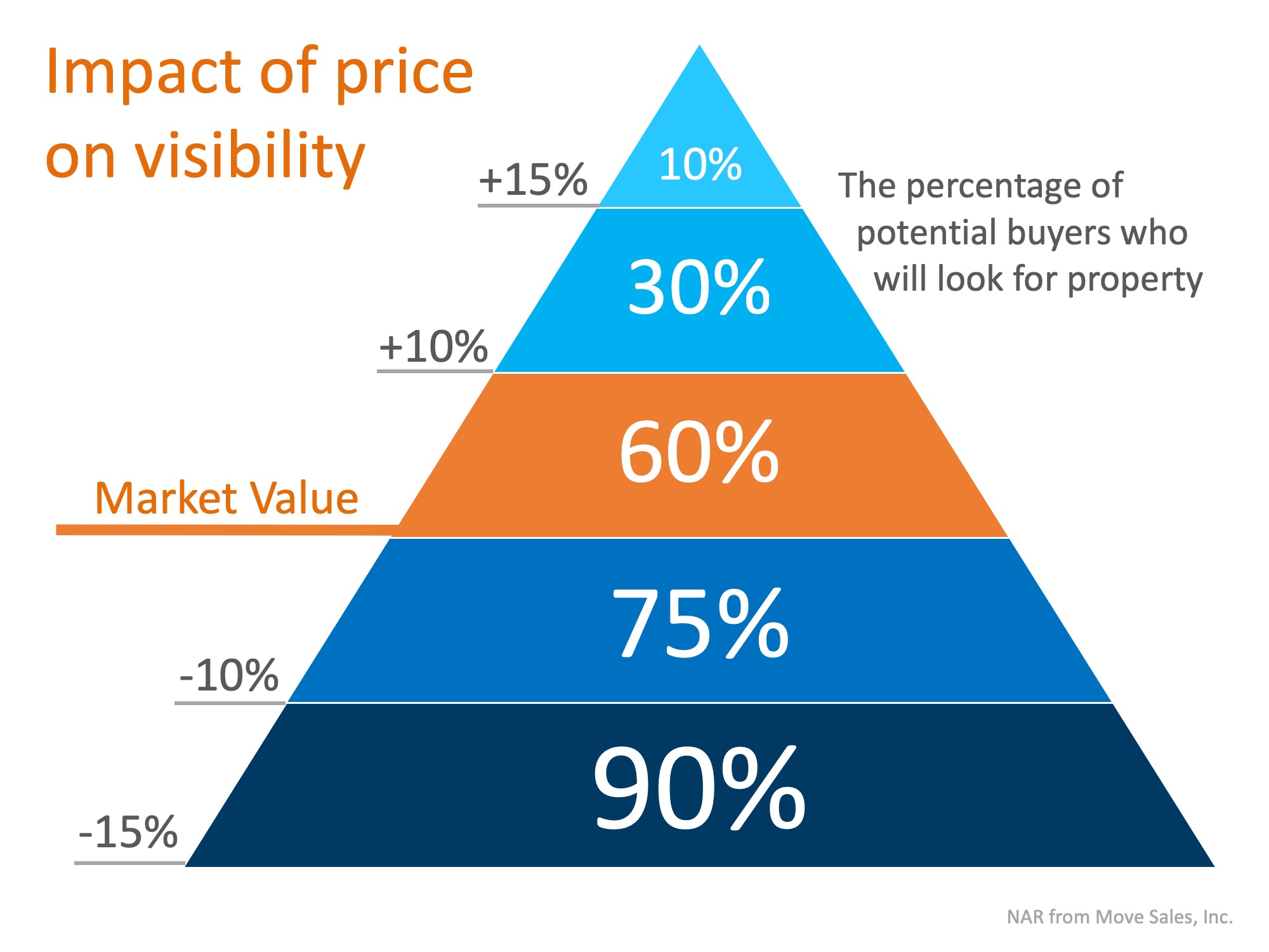 Real Estate Pricing Strategy: how to price your house to sell fast
