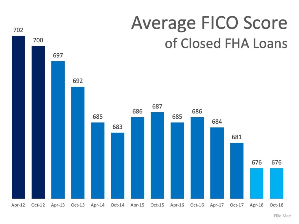 Average FICO Score of Closed FHA Loans from 2012 to 2018