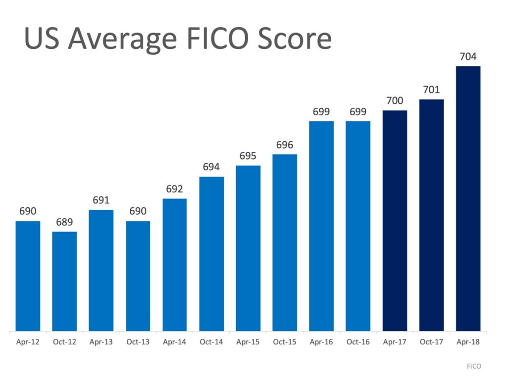 US Average FICO Score from 2012 to 2018