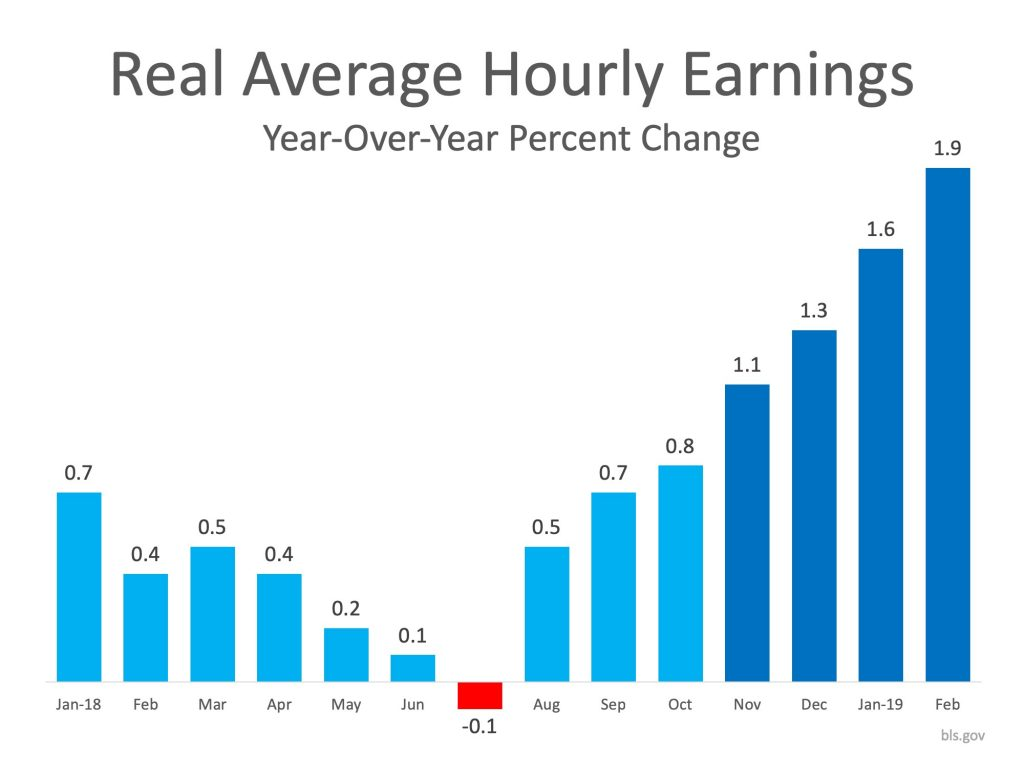 Real Average Hourly Earnings
