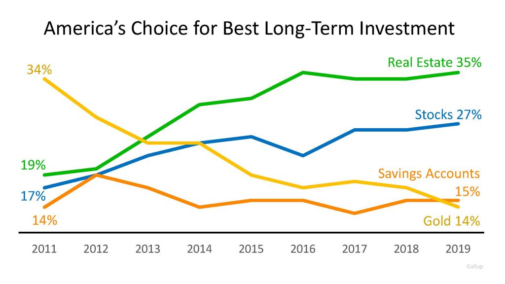 Real Estate investing is Americans best investment choice