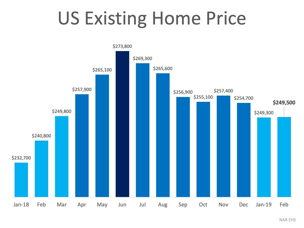US existing home prices