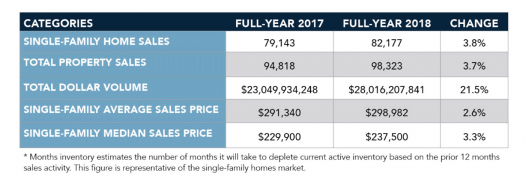 houston real estate market all home sales 2017 vs 2018