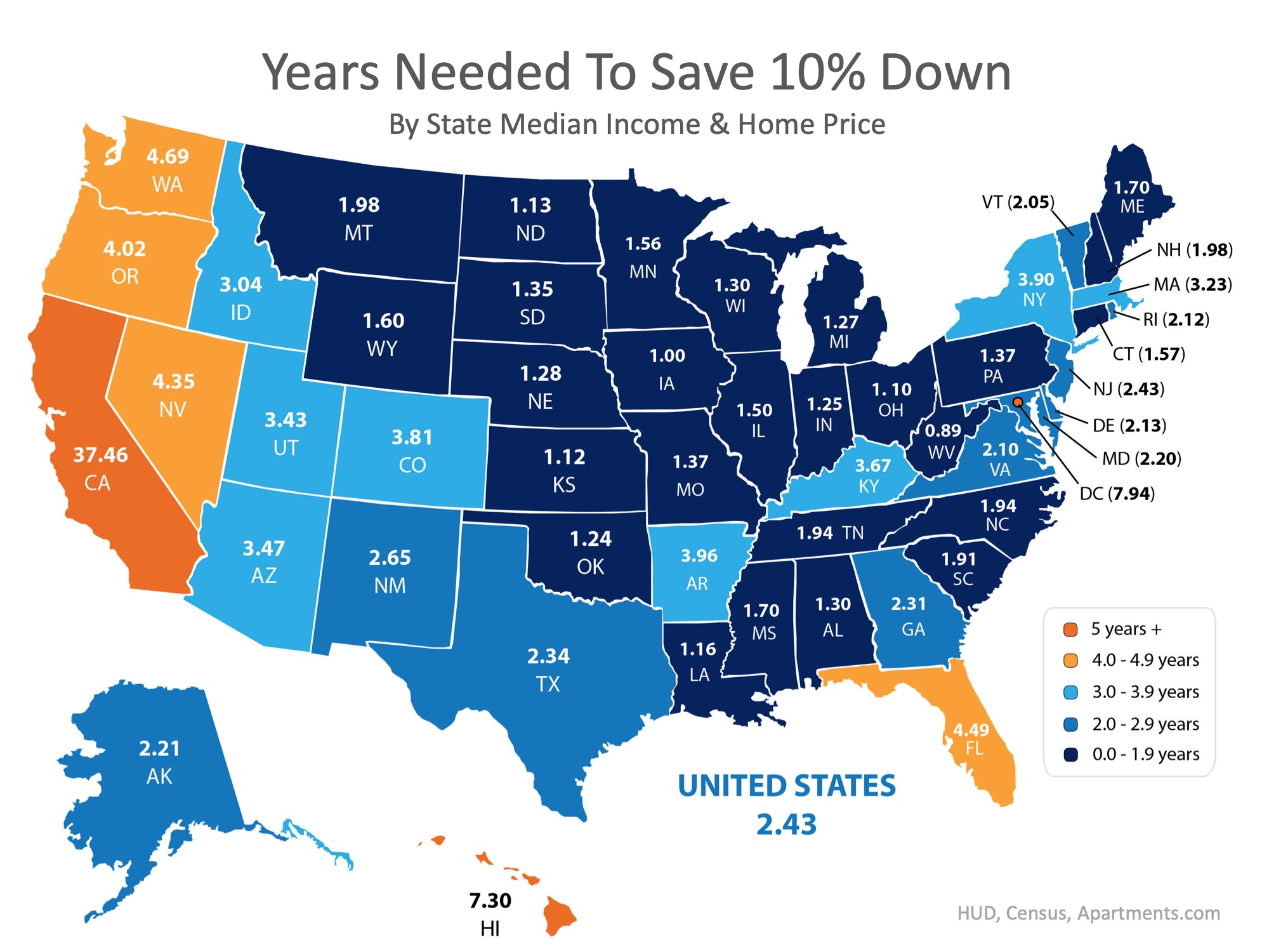 how long does it take to save for a down payment - by state and 10 percent
