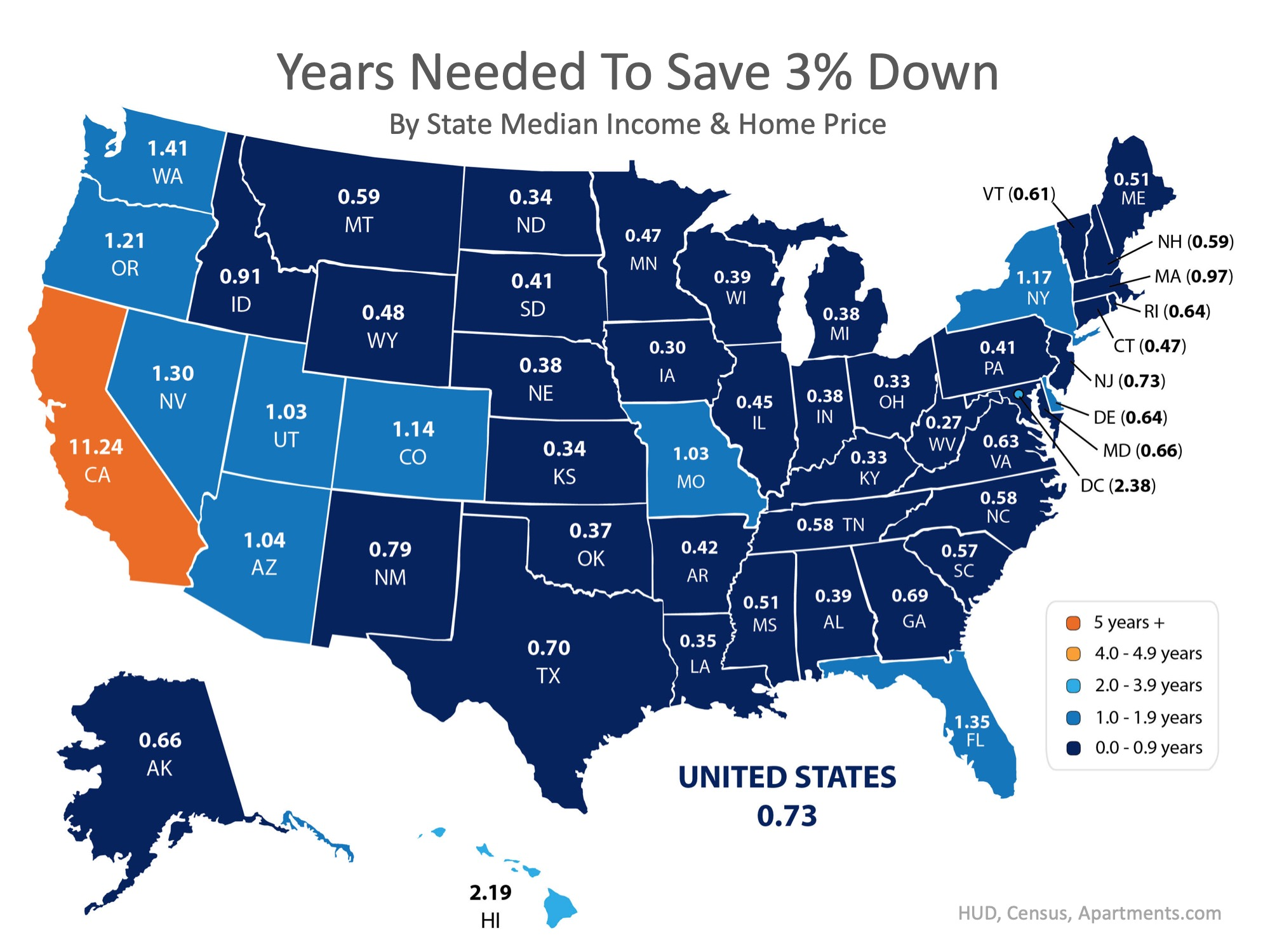 how long does it take to save for a down payment - by state and 3 percent