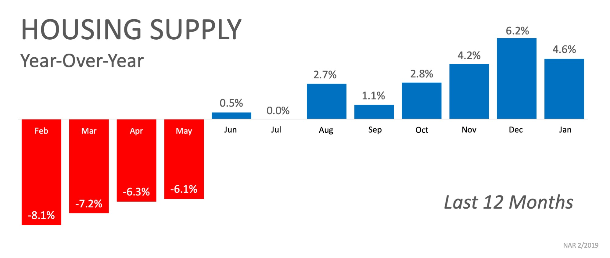 Housing supply nationwide for the last 12 months influence bidding wars in real estate