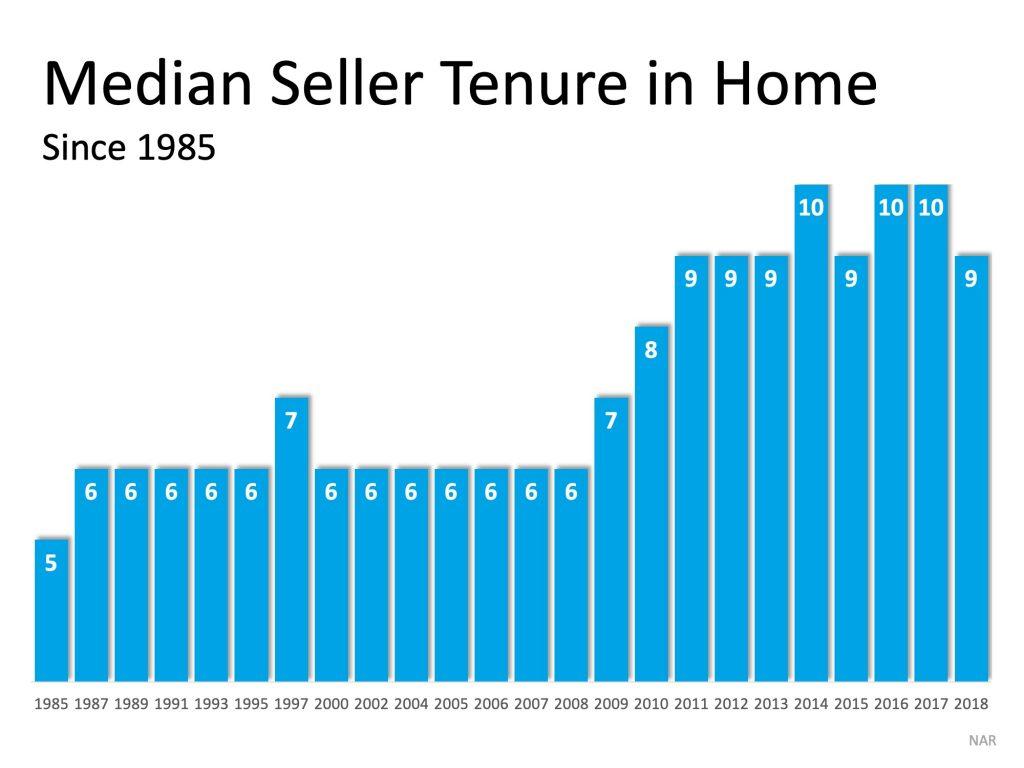 median seller tenure in home