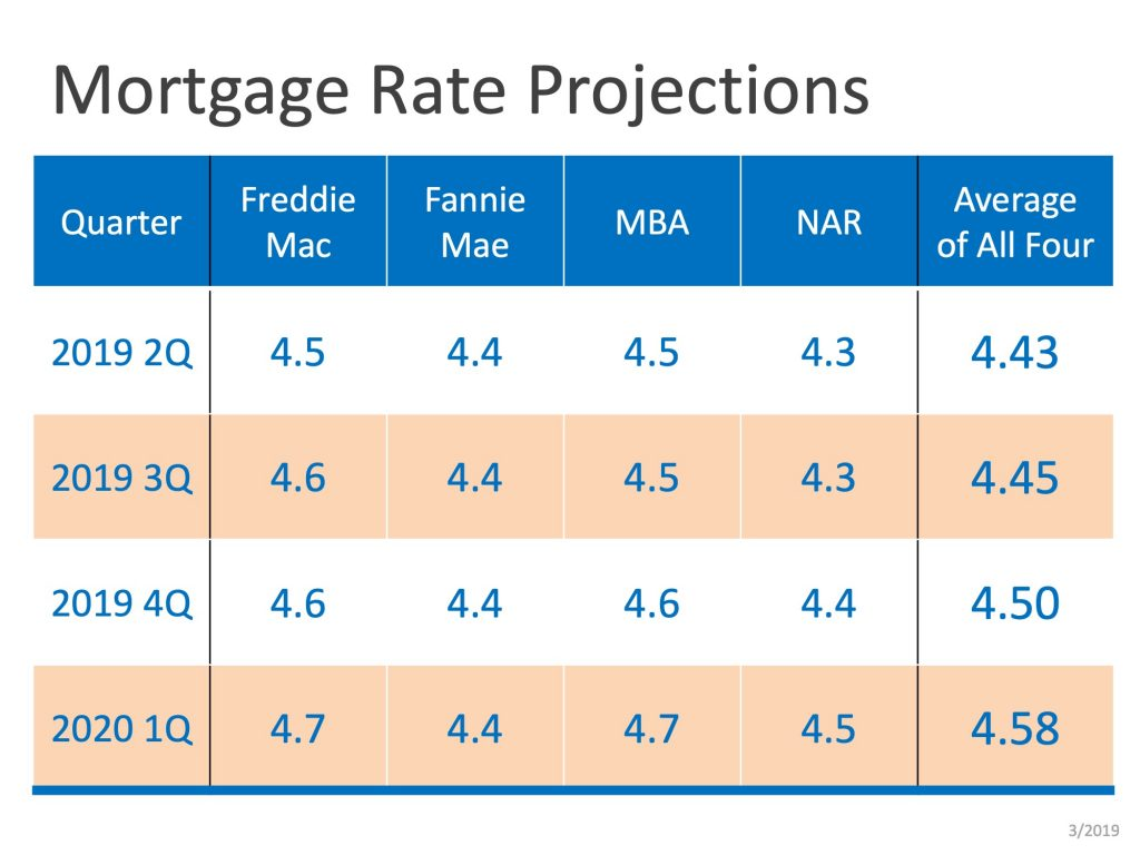 2019 and 2020 mortgage rate projections table