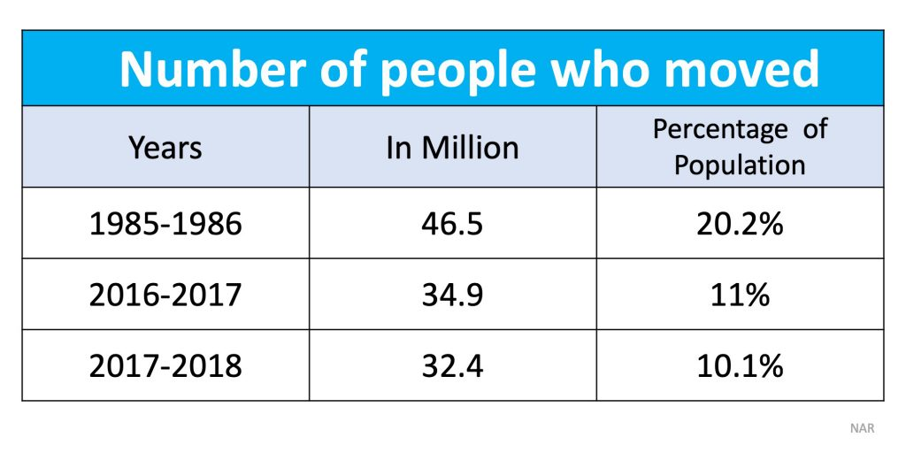 number of people who moved