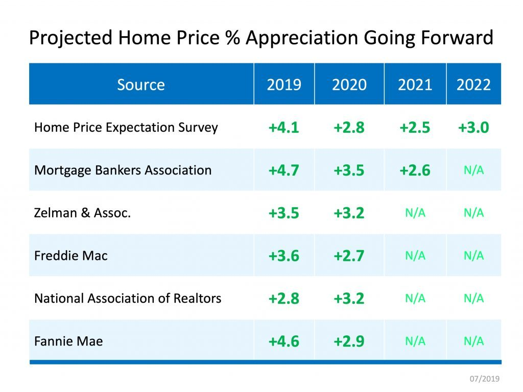 projected home value appreciation 2019 2020 2021 2022