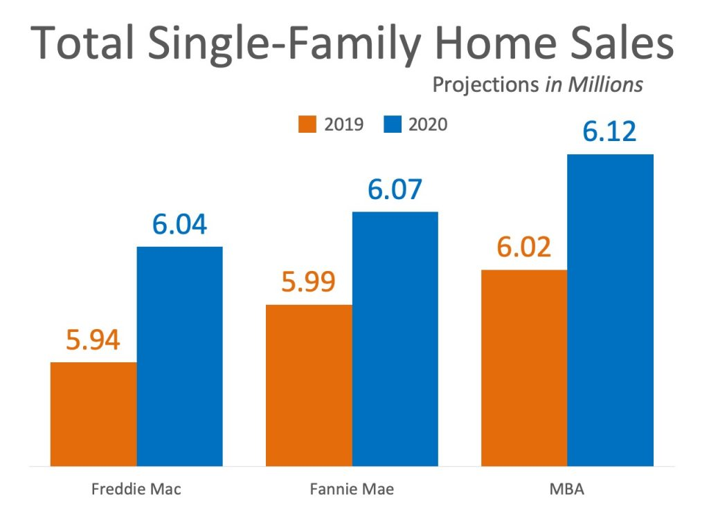 projected single family home sales in 2020