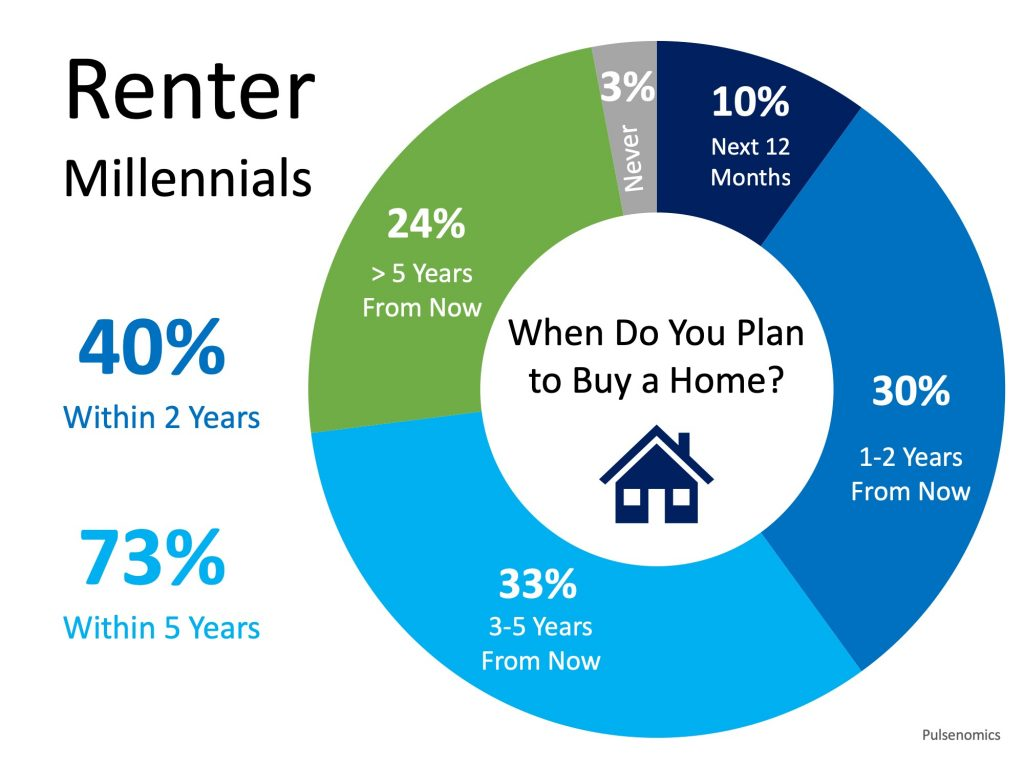 when do millennial renters plan to buy a house