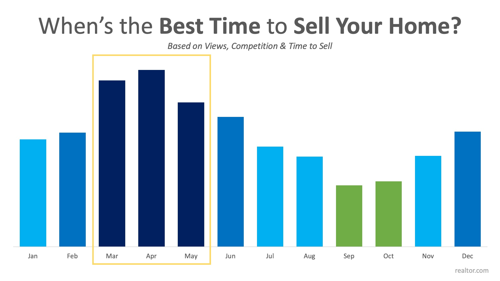 when is the best month to list your home for sale?
